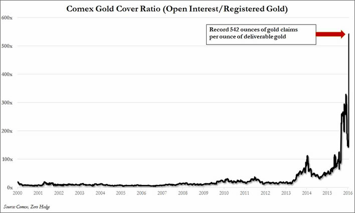 Comex gold coverage ratio