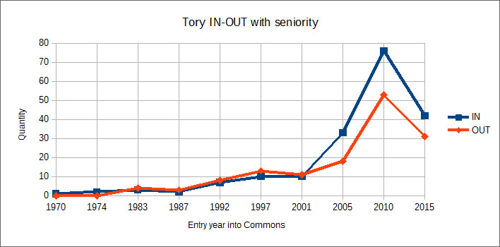 EU Referendum, Tory Remain-Leave with seniority