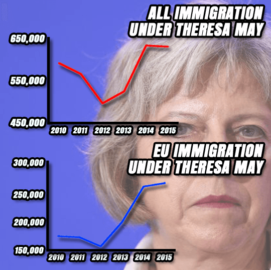 Guido Fawkes: Theresa May on Immigration