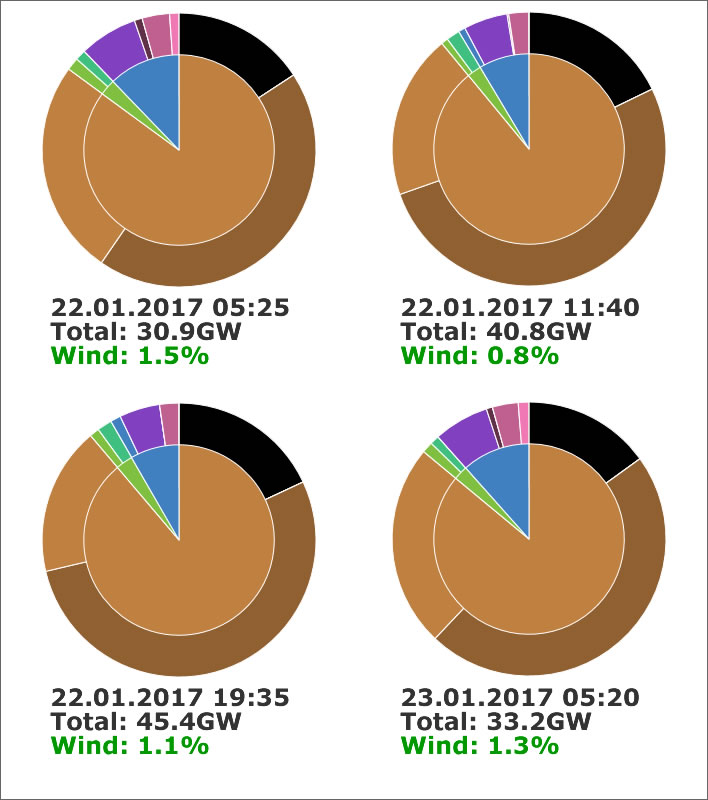 UK National Grid Energy Production, 22-23.01.2017