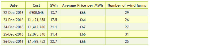 Table 1: Constraint payments made to wind farms over the Christmas holiday period 2016