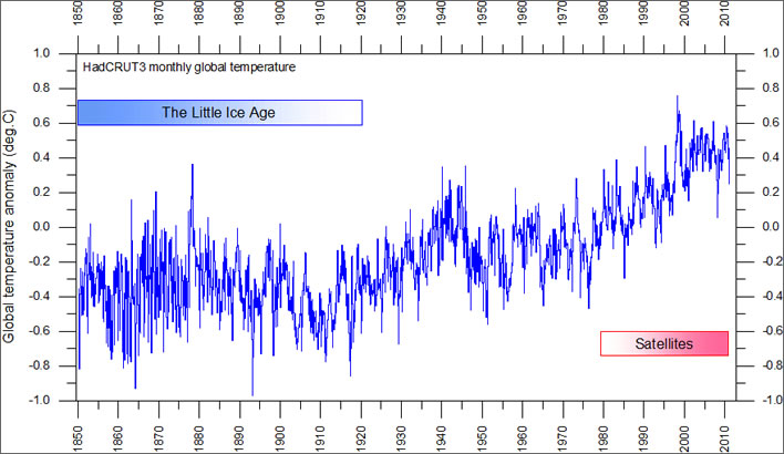 Global monthly average surface air temperature since 1850.