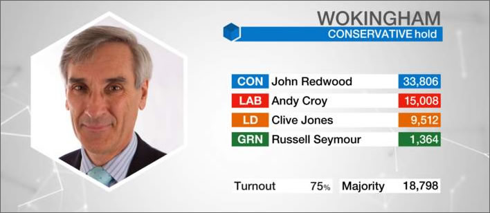 Election results, GE 2017, Wokingham. Image: ©BBC