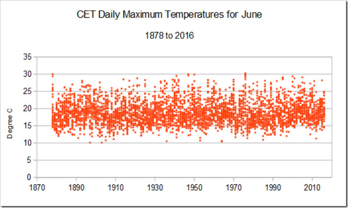 CET daily maximum temperature for June