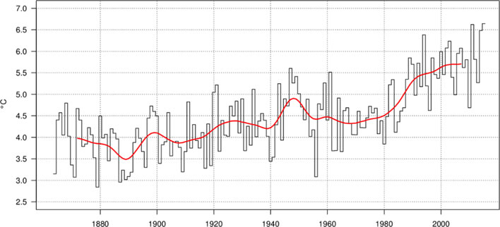 Annual mean temperature in Switzerland from 1864 to 2015.