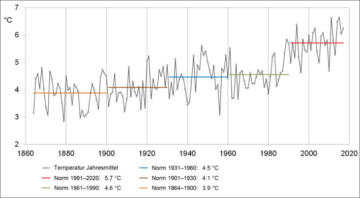 Countrywide averaged yearly temperatures from 1864 to 2017.