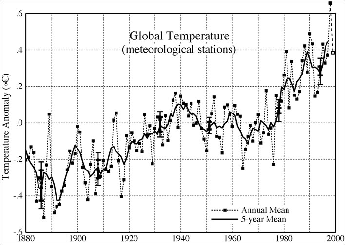 Annual and 5-year mean surface temperature for the globe, relative to 1951-80, based on measurements at meteorological stations.