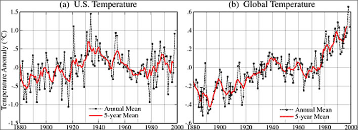 Annual and 5-year mean surface temperature for (a) the contiguous 48 United States and (b) the globe, relative to 1951-80, based on measurements at meteorological stations.