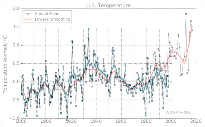 Comparison between USA temperatures 1999 and 2018.