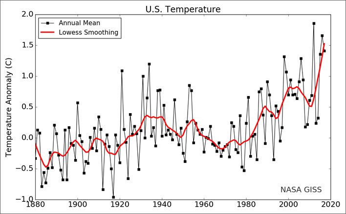 Annual and five-year lowess smooth surface air temperature averaged over the contiguous 48 United States relative to the 1951-1980 mean.