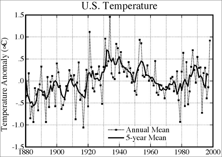 Annual and 5-year mean surface temperature for the contiguous 48 United States relative to 1951-80, based on measurements at meteorological stations.